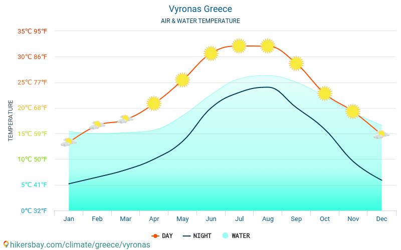 Vyronas - 旅行者のための Vyronas (ギリシャ) - 毎月海の表面温度での水の温度。 2015 - 2018