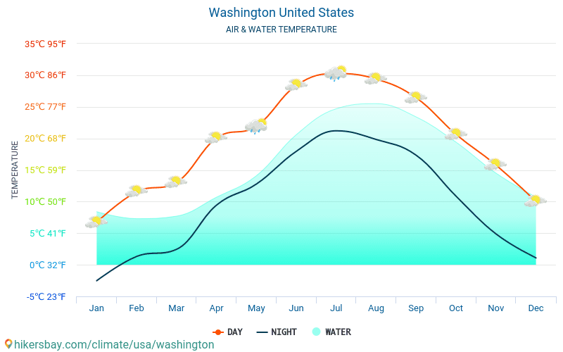 Washington - Water temperature in Washington (United States) - monthly sea surface temperatures for travellers. 2015 - 2018