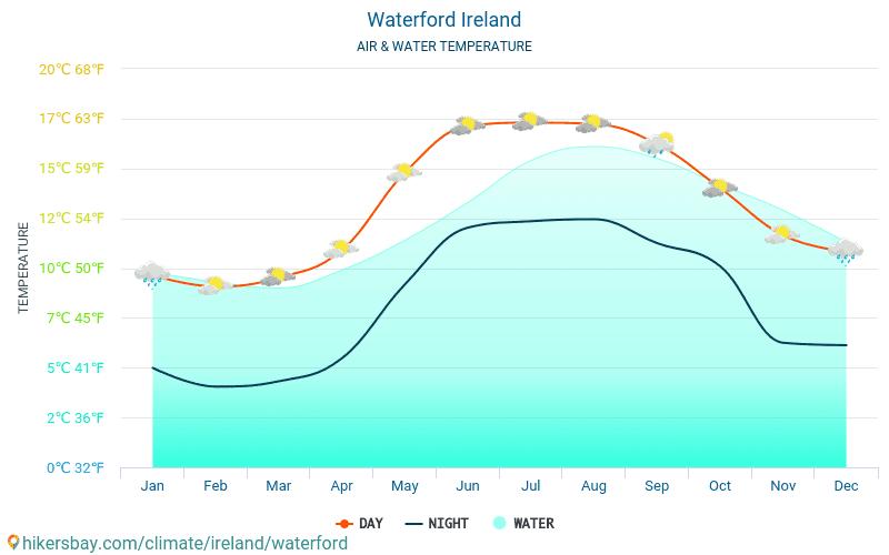 Waterford - Temperatura dell'acqua a temperature superficiali del mare di Waterford (Irlanda) - mensile per i viaggiatori. 2015 - 2018