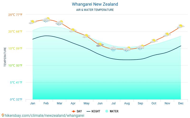 Whangarei - Temperatura apei în Whangarei (Noua Zeelandă) - lunar mare temperaturile de suprafață pentru călătorii. 2015 - 2018