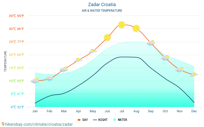 Kroatia - Temperaturen i Zadar (Kroatia) - månedlig havoverflaten temperaturer for reisende. 2015 - 2018