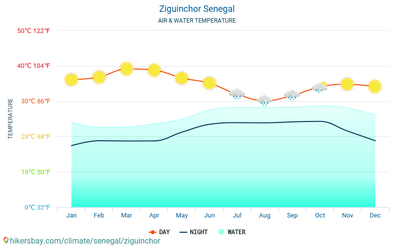 Ziguinchor - Water temperature in Ziguinchor (Senegal) - monthly sea surface temperatures for travellers. 2015 - 2018